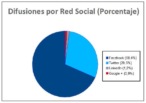 difusion redes sociales ibex
